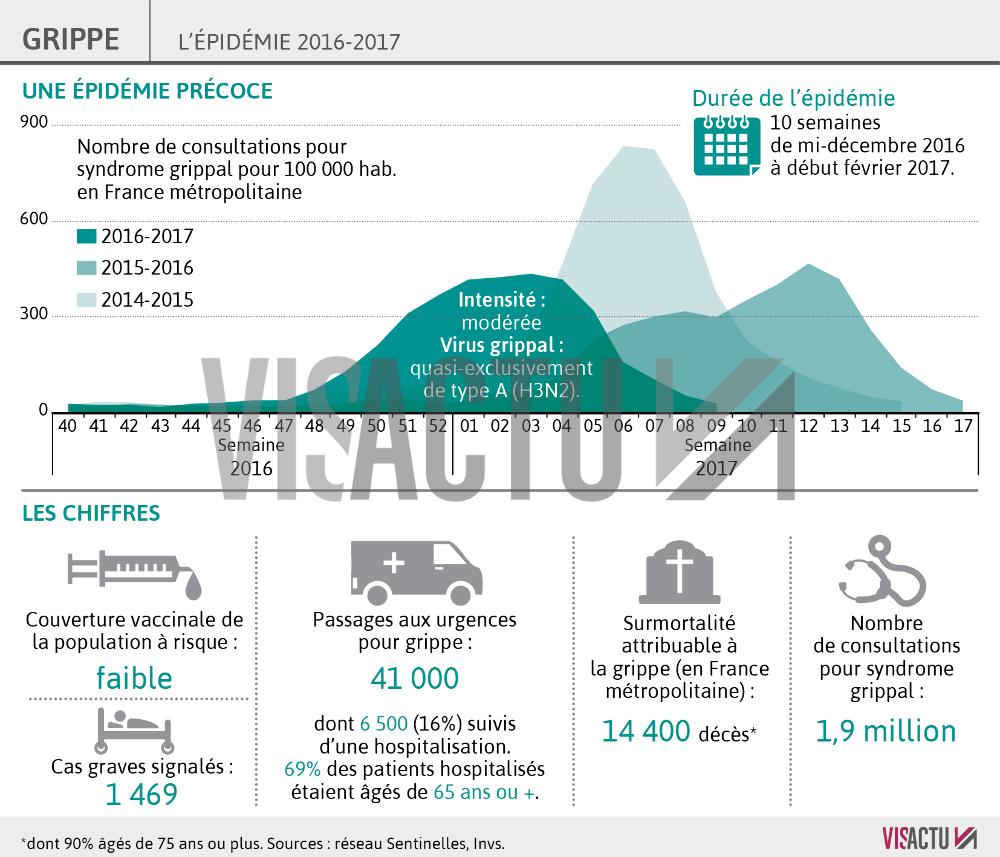 vaccin grippe 2017 efficacite