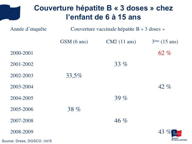 vaccin hepatite b 15 ans