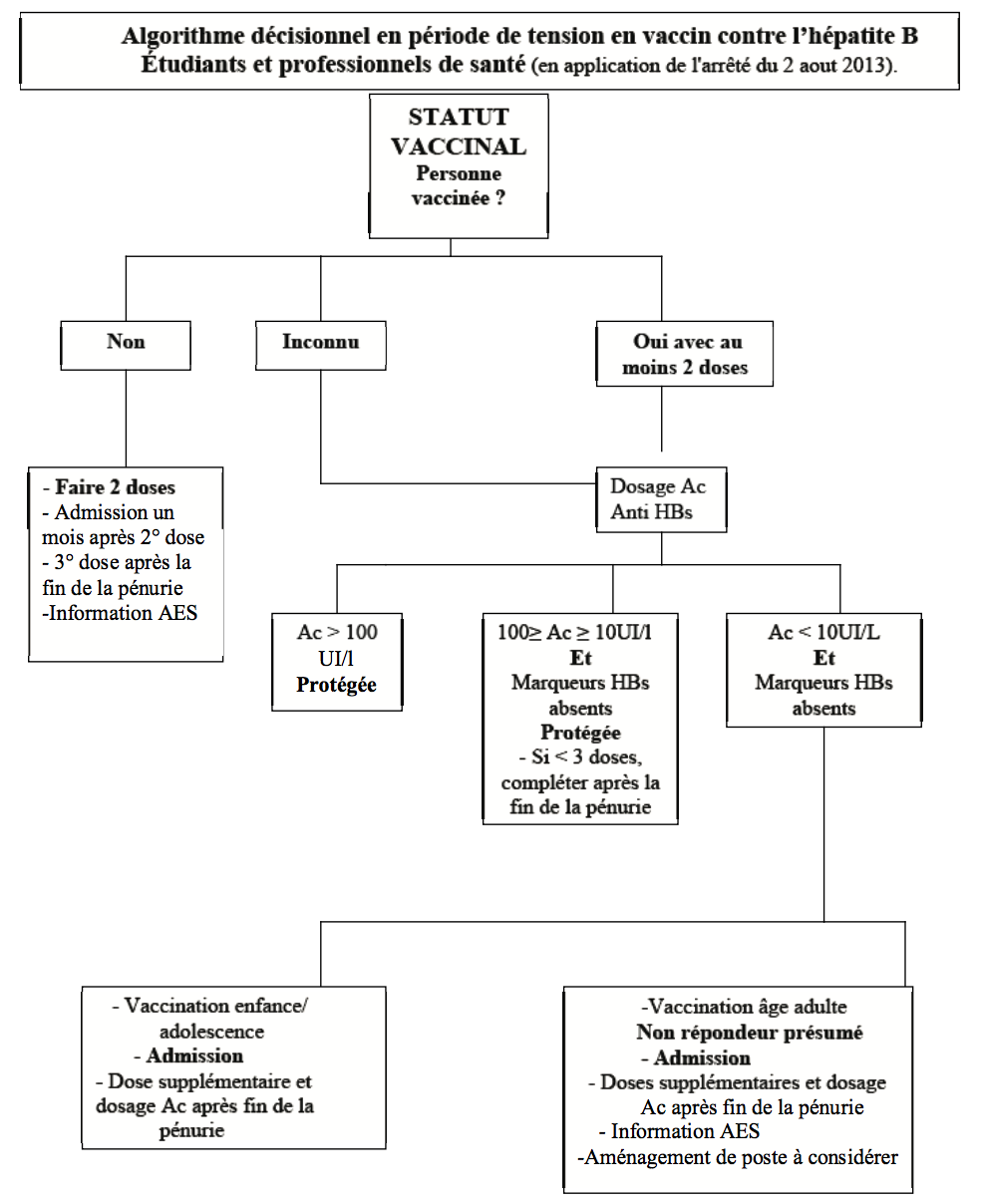 vaccin hepatite b 3 mois