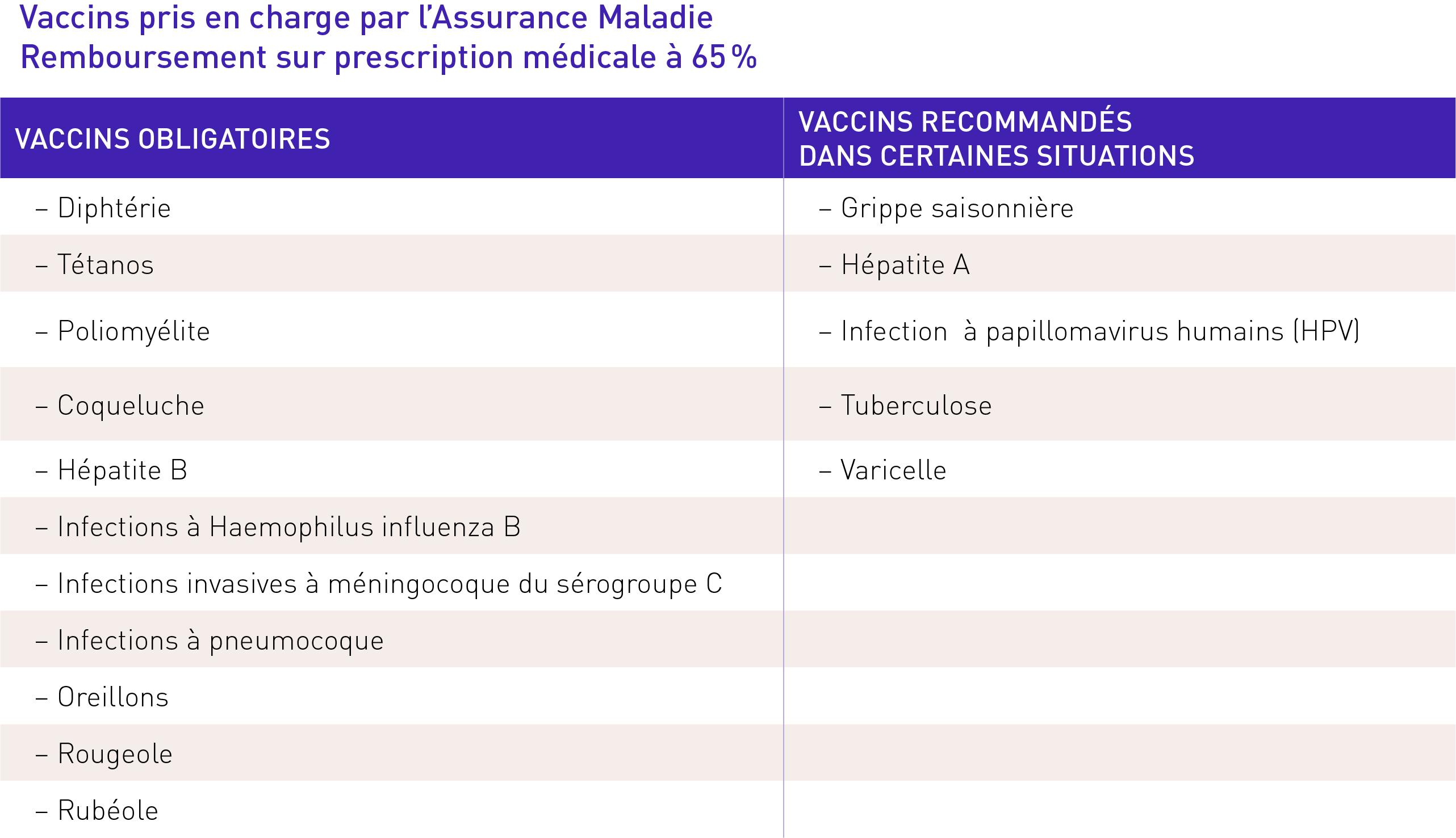 vaccin hepatite b a faire tout les combien