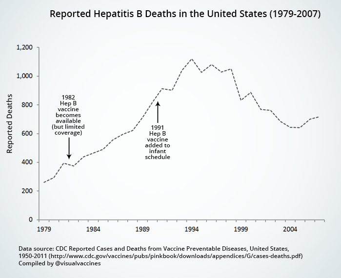 vaccin hepatite b annees 90