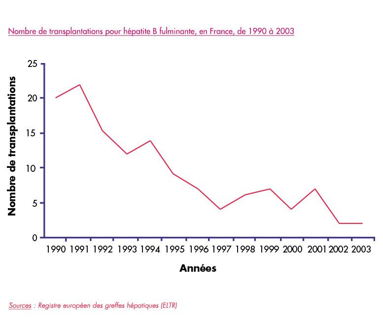 vaccin hepatite b bon combien de temps