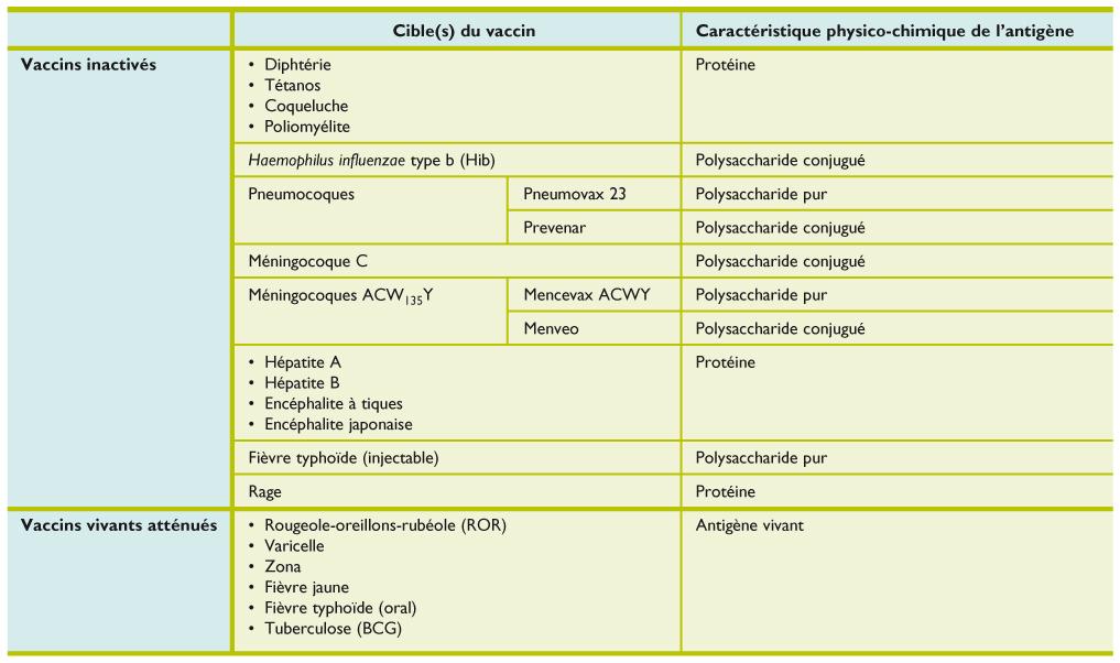 vaccin hepatite b compendium
