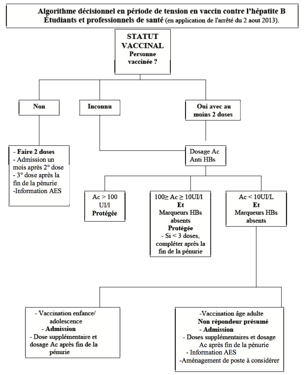 vaccin hepatite b et test positif