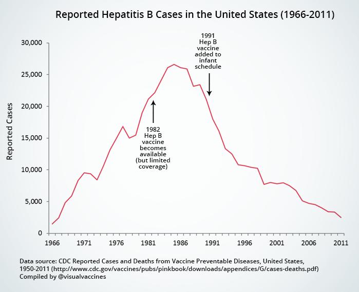 vaccin hepatite b mort