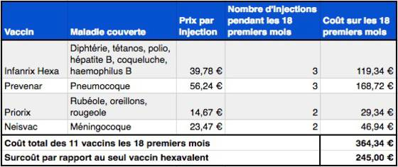 vaccin hepatite b police