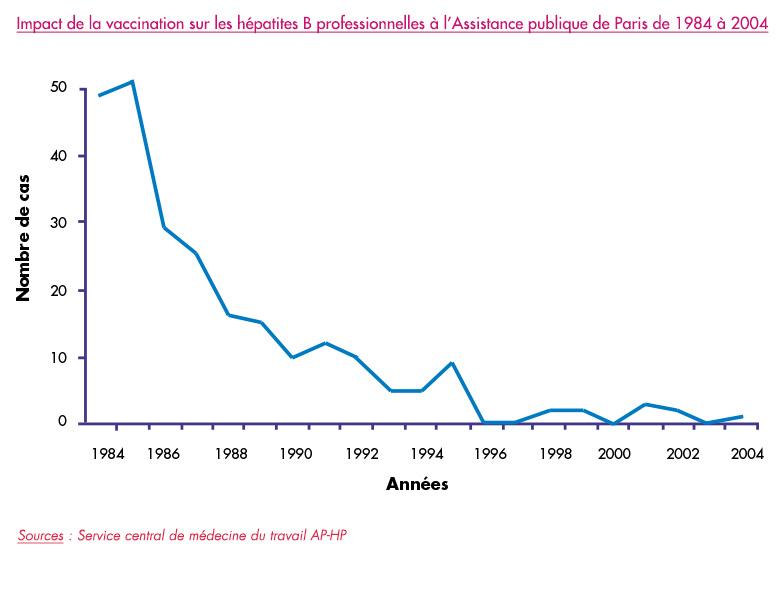 vaccin hepatite b tout les combien de temps