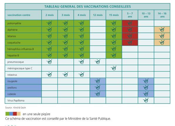 vaccin obligatoire 2000