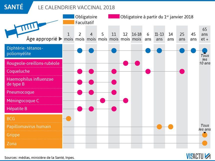vaccin zona 2018