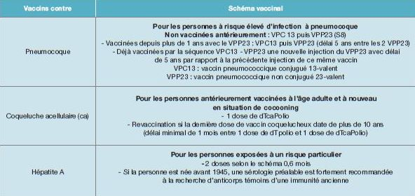 vaccin 13 ans