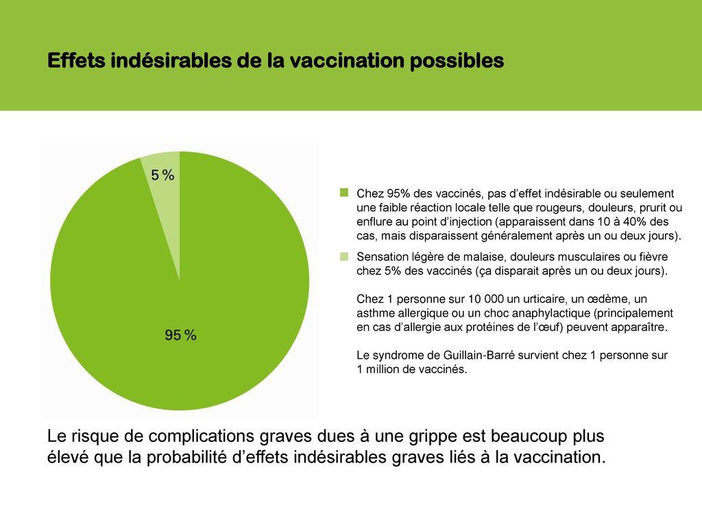 vaccin grippe effets secondaires combien de temps apres