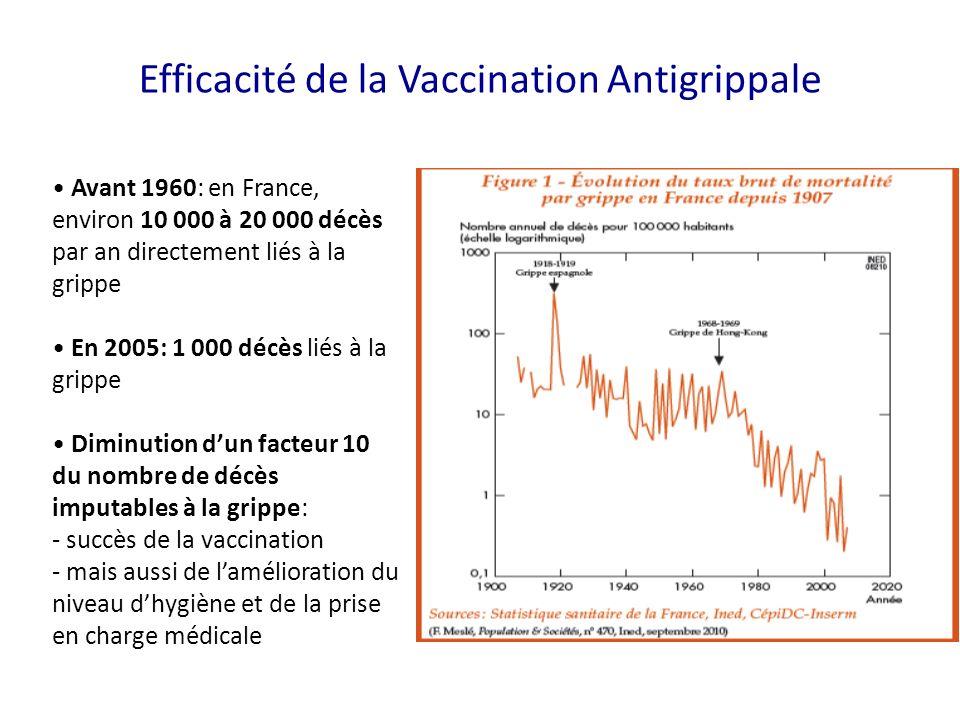 vaccin grippe efficacite
