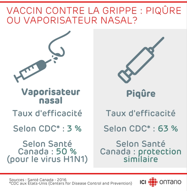vaccin grippe quebec