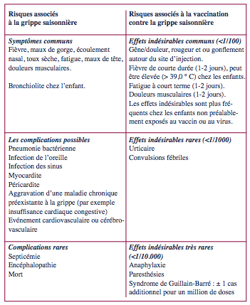 vaccin grippe saisonniere effets secondaires