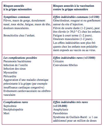 vaccin grippe symptome