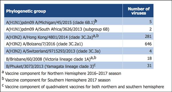 vaccin grippe tetravalent 2017