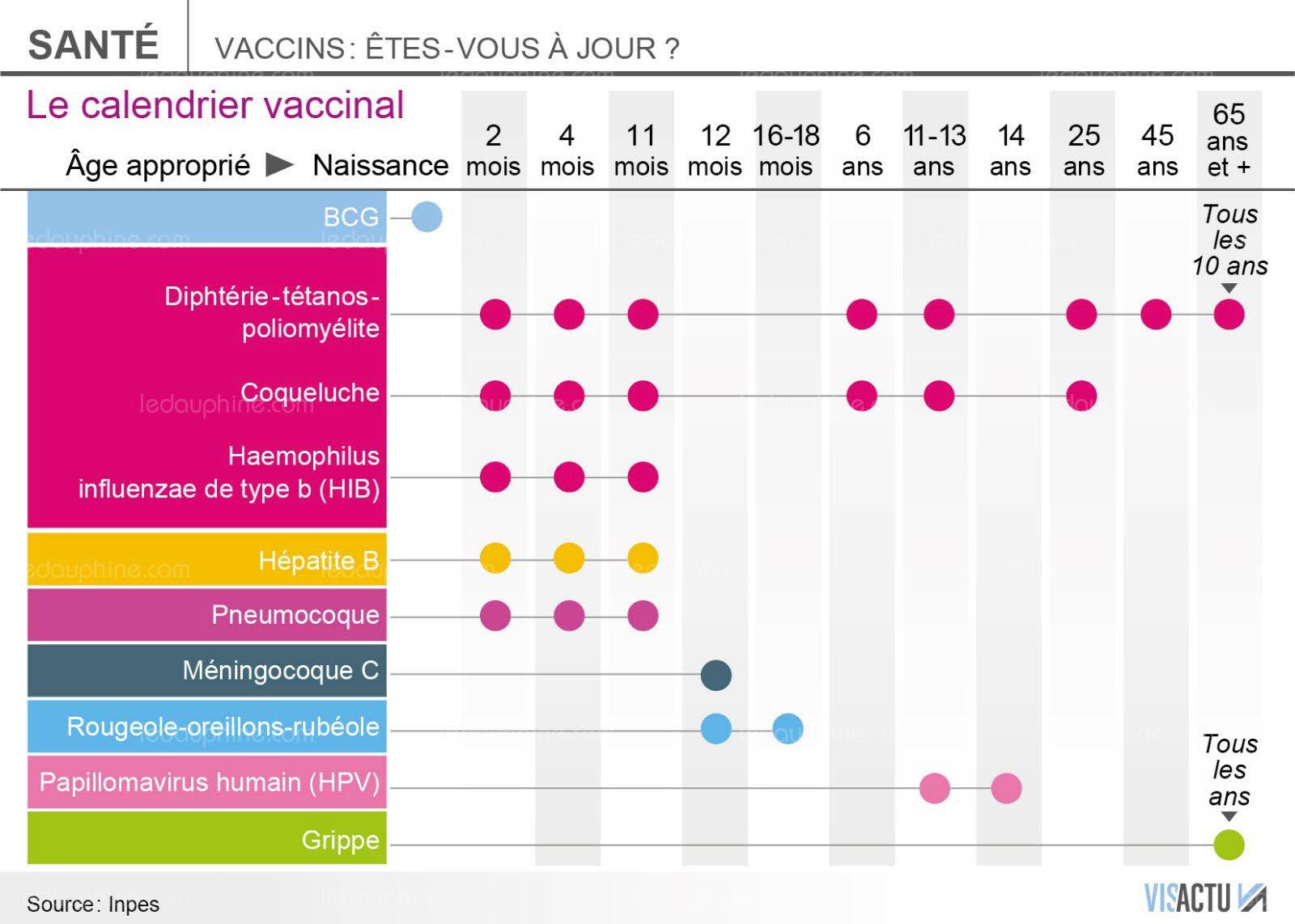 vaccin hepatite b 12 ans