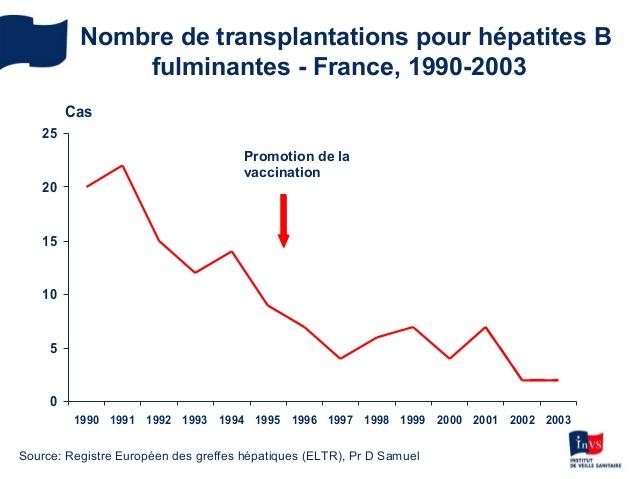 vaccin hepatite b 1990