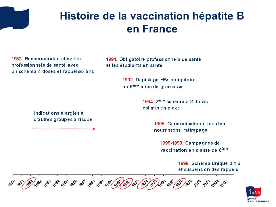 vaccin hepatite b 1994