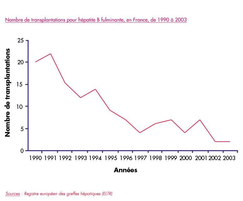 vaccin hepatite b chronique
