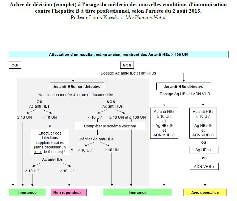 vaccin hepatite b dialyse