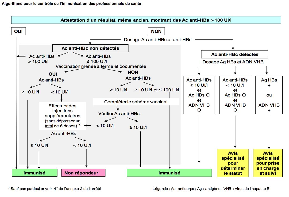 vaccin hepatite b dosage anticorps