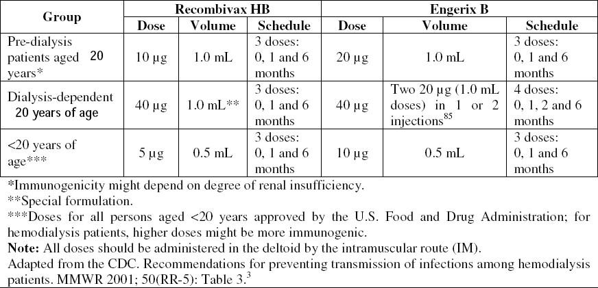 vaccin hepatite b hemodialyse