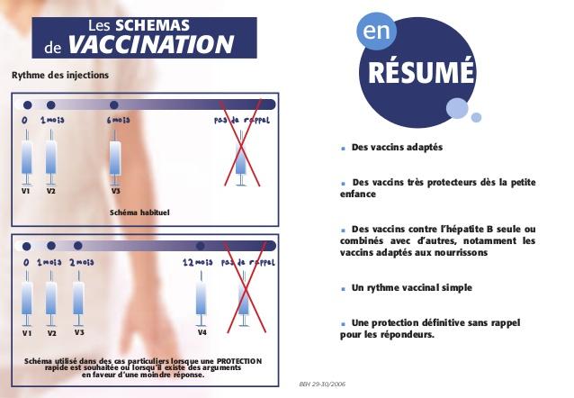 vaccin hepatite b nombre d'injection