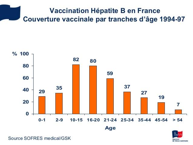 vaccin hepatite b tatouage