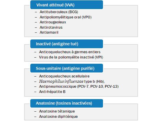 vaccin hepatite b vivant attenue