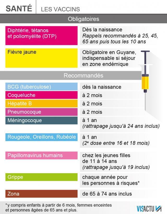 vaccin obligatoire a 1 an