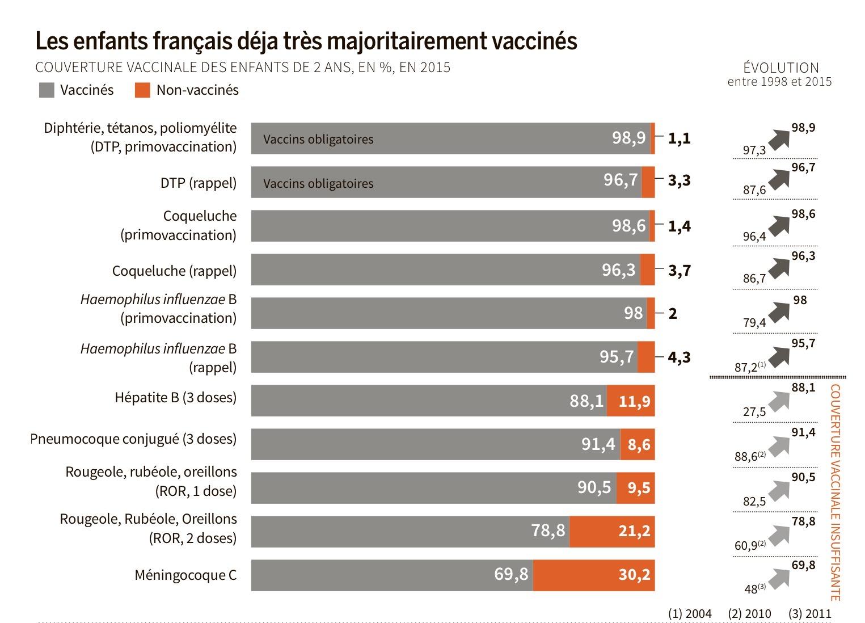 vaccin obligatoire depuis 2018