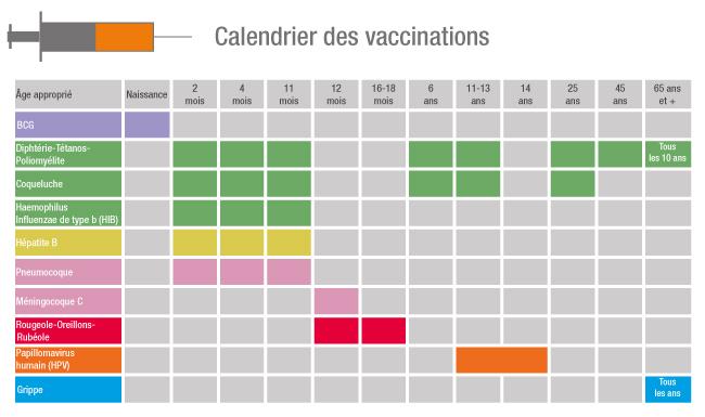 vaccin obligatoire senegal 2015